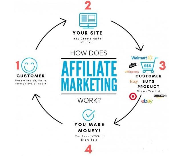 How Affiliate Marketing Works Best in 2021